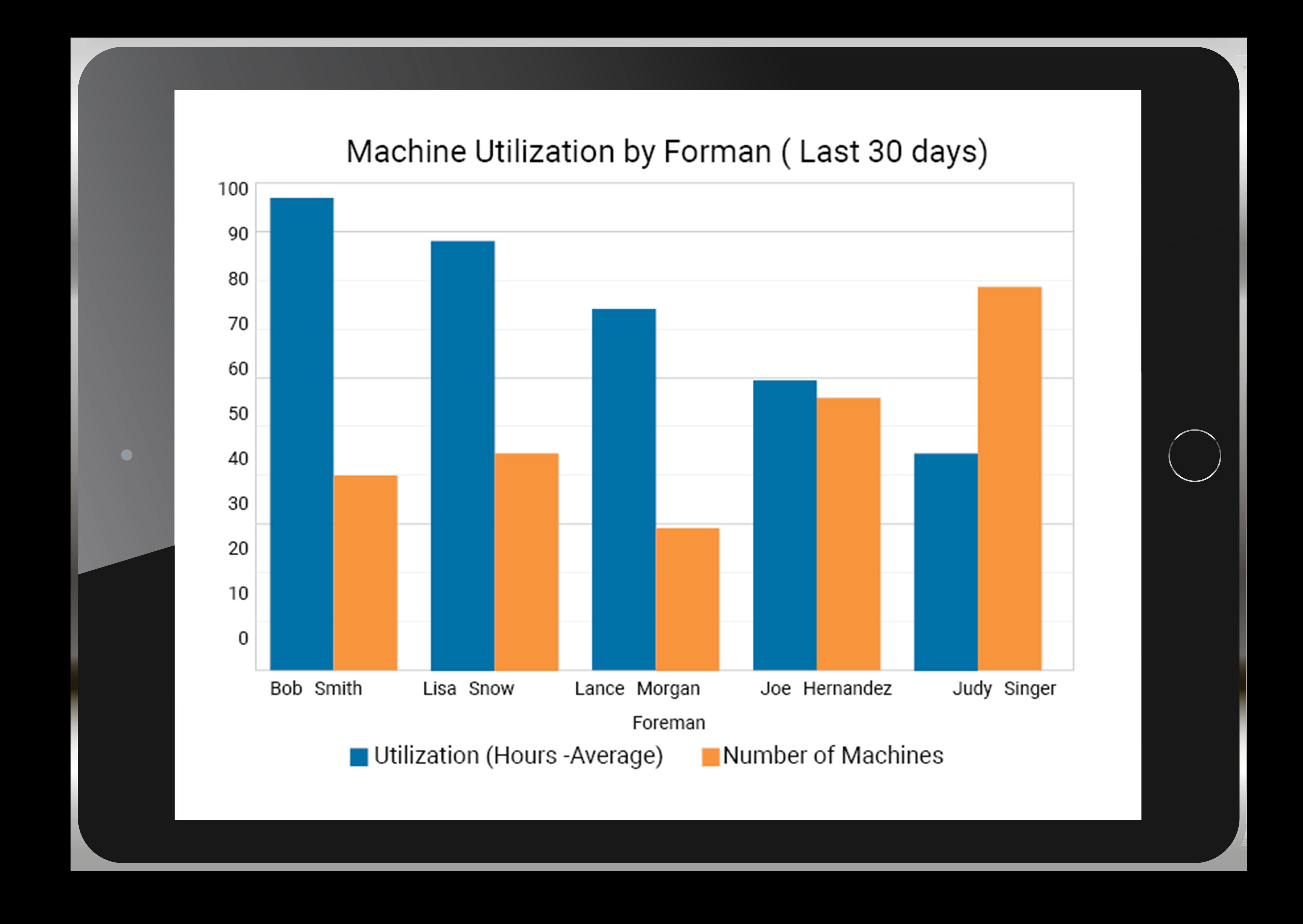 Foreman Insights ipad fleet intelligence app