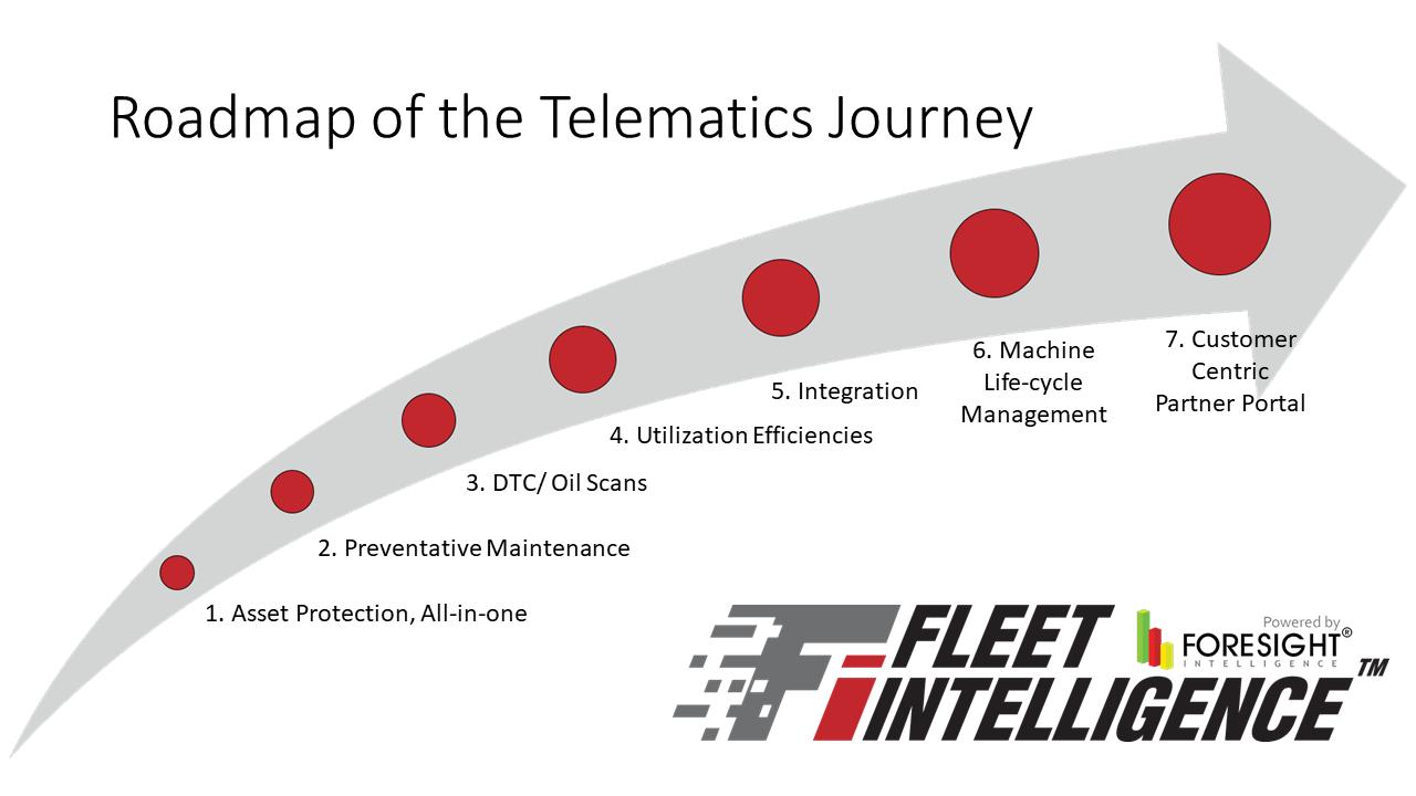 telematics journey fleet intelligence